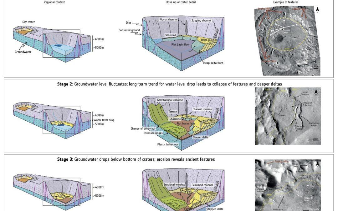 Marte, c'era una volta tanta acqua sottoterra
