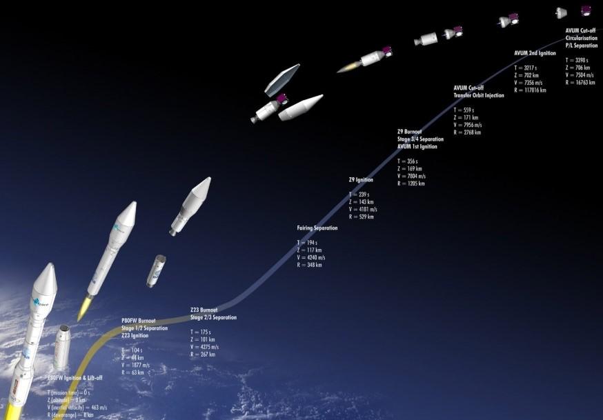 PRISMA: lanciato il satellite italiano all'avanguardia che studierà la composizione chimico-fisica della Terra