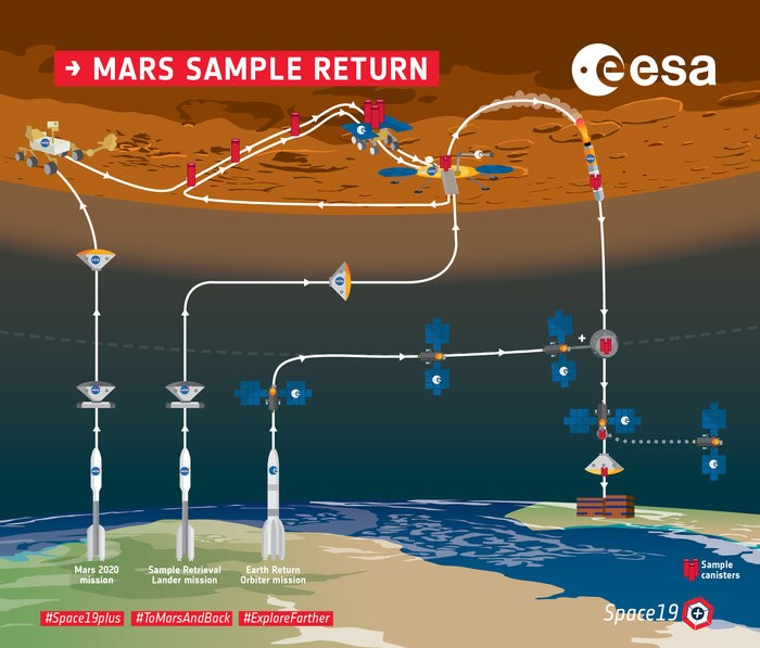 Tornare da Marte, con bagaglio