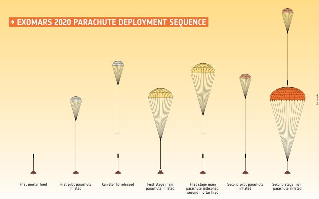 Problemi al paracadute di ExoMars