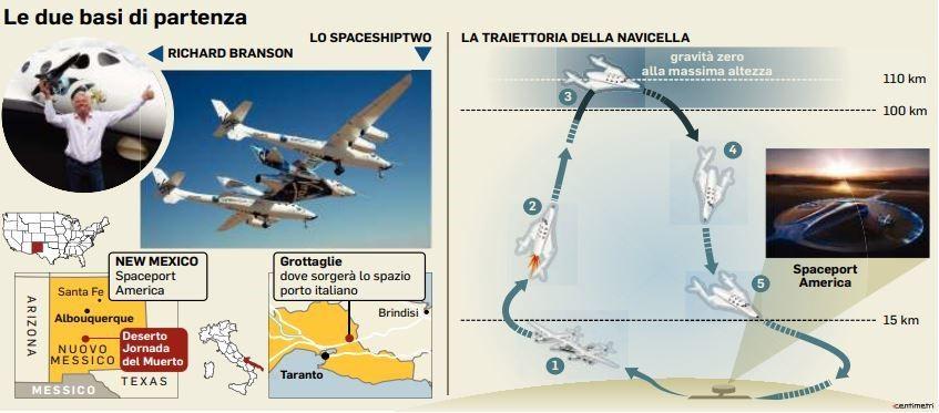 """Turismo spaziale """"made in Italy"""" pronto al decollo: così in orbita da Grottaglie"""