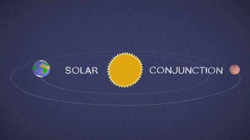 Tra la Terra e Marte cala silenzio radio. Colpa del Sole
