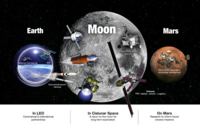 MOON MISSION(s) AS RENAISSANCE AND OPPURTUNITY FOR LARGE SPACE INDUSTRY
